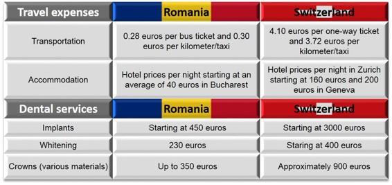 Case-Study-Switzerland-Romania-Dental-Prices.jpg