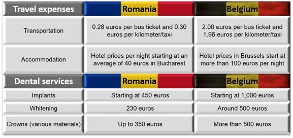 Case_Study_Belgium_Romania_Dental_Prices.jpg