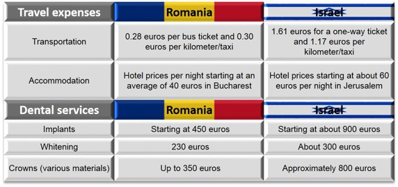 Case_Study_Israel_vs_Romania_Dental_Prices.jpg