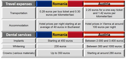 Case_Study_Romania_vs_Austria_Dental_Prices.jpg