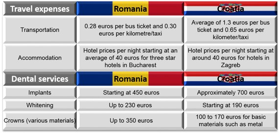 Case_Study_Romania_vs_Croatia_Dental_Prices.jpg