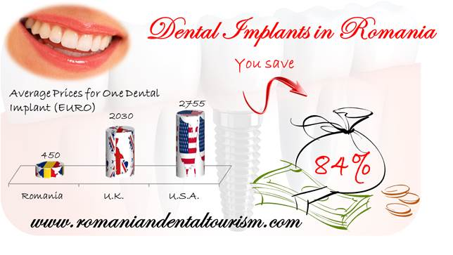 Savings-on-Implants-in-Romania.jpg